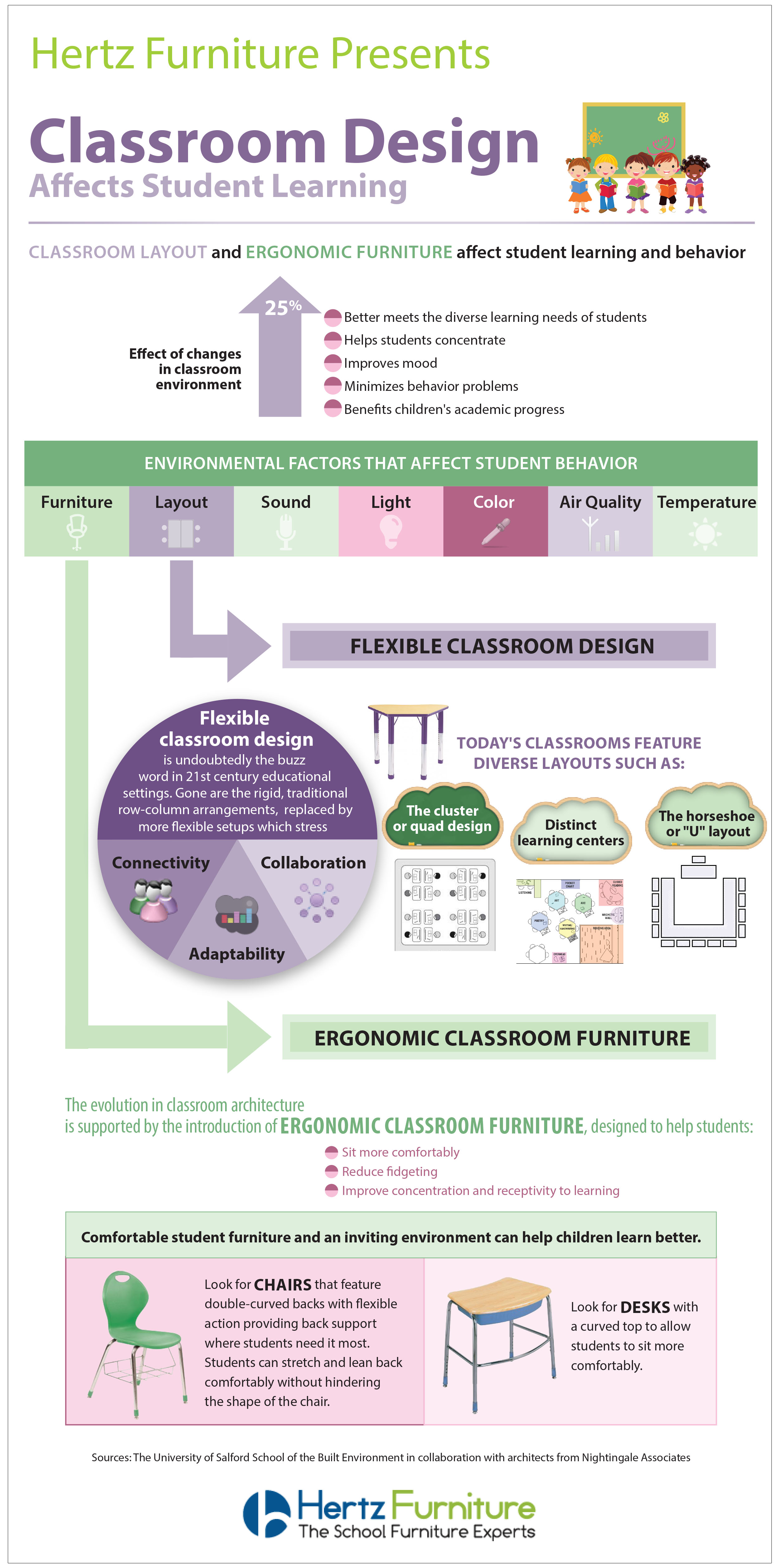 ergonomic furniture in the classroom reclining back chair info graphic design effects student learning