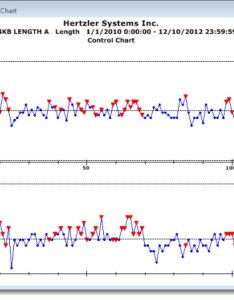 This is an example of  level analysis using the variation wizard for following chart also rh hertzler