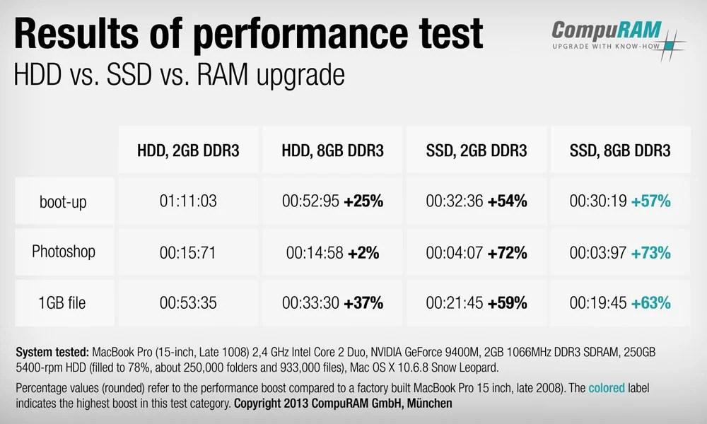 Upgrade SSD atau RAM