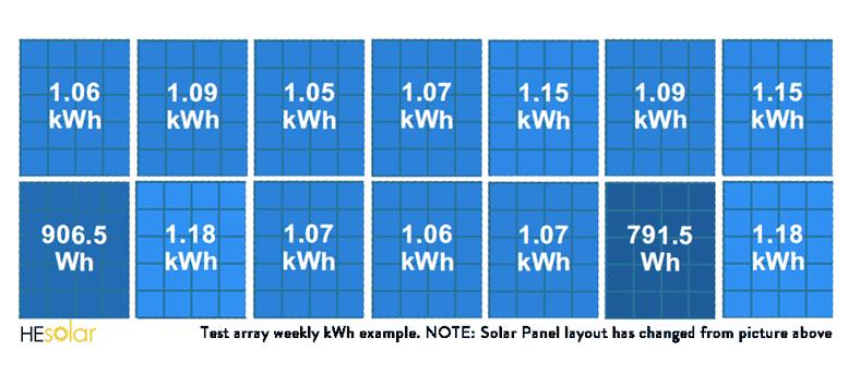 he solar test array solar production report