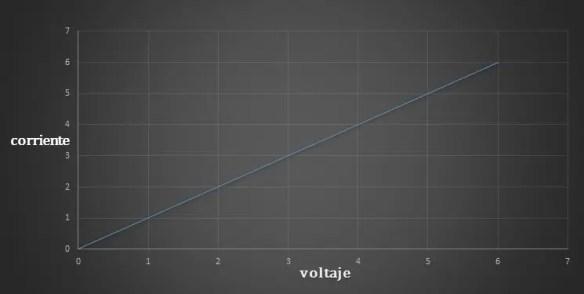 grafica de reaccion de corriente cuando hay voltaje