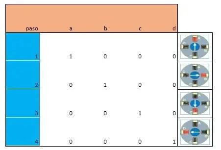 secuencia de un paso simple