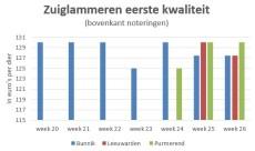 Zuiglammeren brengen tot €127,50 op