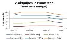grafiek marktprijzen veemarkt Purmerend week 35 - week 41 2018
