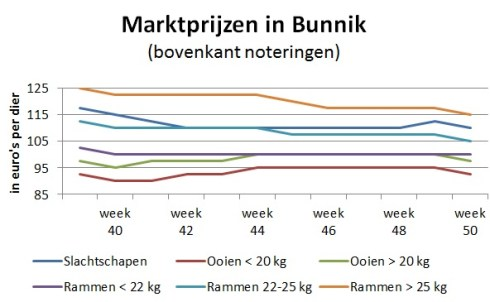 grafiek marktprijzen veemarkt Bunnik week 50 2918