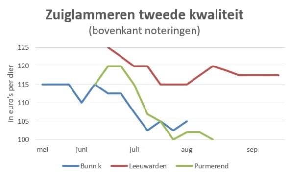 grafiek marktprijzen 2018 zuiglammeren 2e kwaliteit