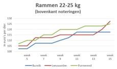Grafiek markprijzen rammen van 22 tot 25 kg op veemarkten - week 15 2019