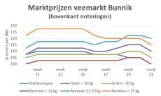 Grafiek met marktprijzen op veemarkt in Bunnik - week 21 2019