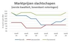 Grafiek marktprijzen slachtschapen veemarkt in Bunnik, Leeuwarden en Purmerend week 15 t/m 26 2019