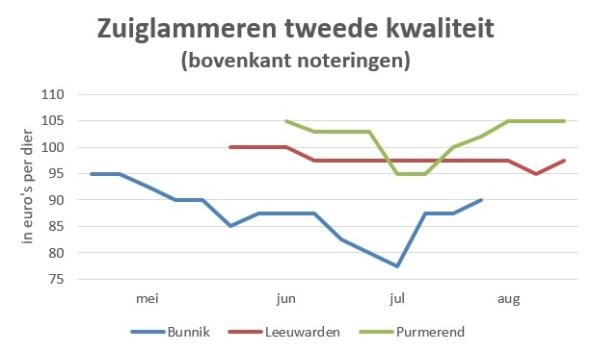 grafiek met marktprijzen van zuiglammeren 2e kwaliteit in 2019