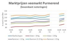 grafiek marktprijzen veemarkt Purmerend