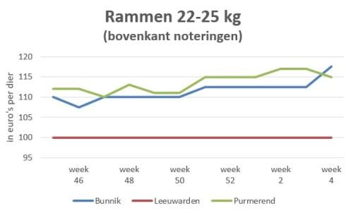 grafiek marktprijzen rammen 22-25 kg geeft wisselend prijsbeeld week 4 2020