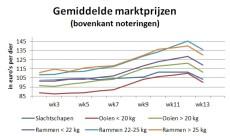 Grafiek met gemiddelde marktprijzen laat keerpunt in prijsontwikkeling zien