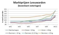 grafiek marktprijzen op veemarkt Leeuwarden tot week 11 2020