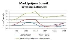 grafiek marktprijzen op veemarkt Bunnik tot week 18 2020