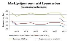 Marktprijzen dalen op alle veemarkten, grafiek toont prijzen in Leeuwarden