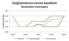 Grafiek met marktprijzen van zuiglammeren