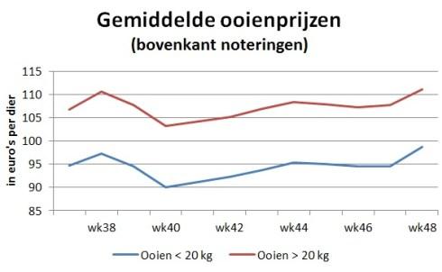 Grafiek met gemiddelde ooienprijzen op veemarkten - week 48 2020