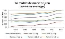 marktgrafiek toont stijgende prijzen in de laatste weken van 2020