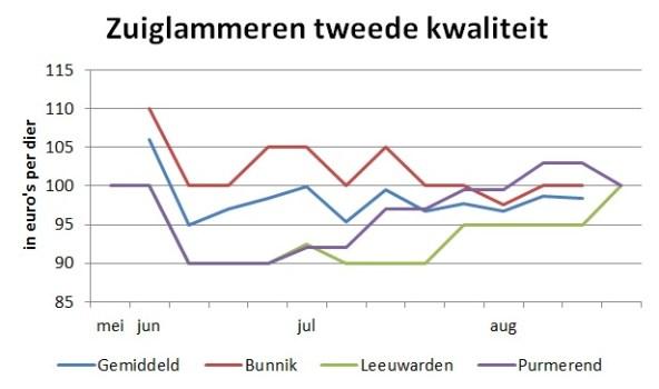 grafiek met marktprijzen van zuiglammeren tweede kwaliteit