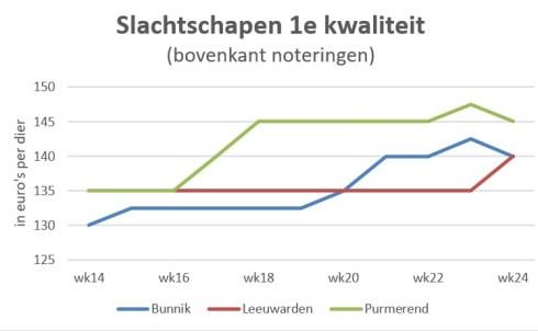 grafiek met marktprijzen van slachtschapen op veemarkten in Nederland