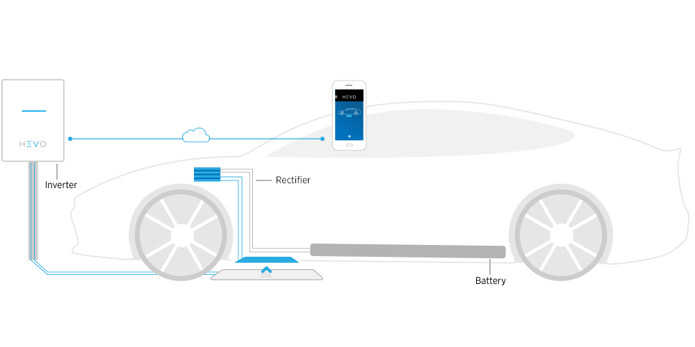 HEVO: Wireless Charging for Electric Vehicles