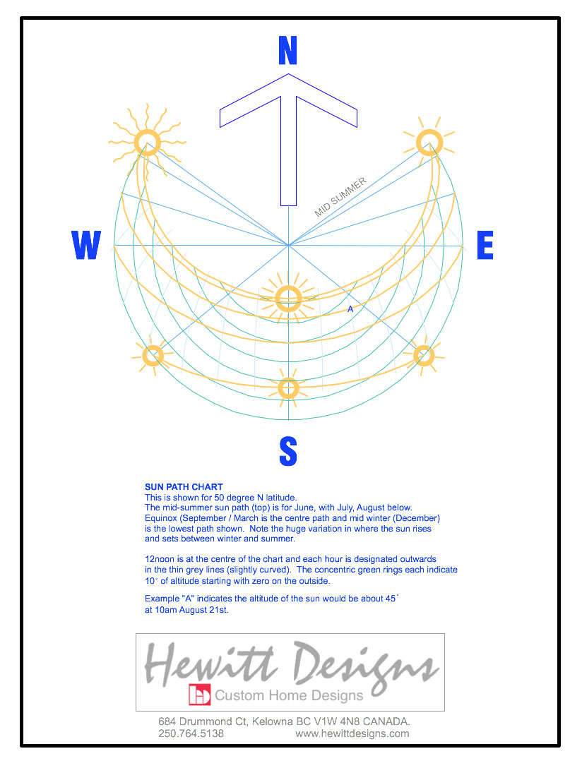 hight resolution of the diagram above can be used to determine the suns path at different times of the day at different times of the year the yellow arcs show the sun path