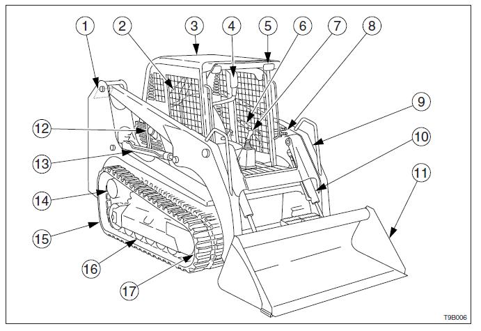 Takeuchi Tl220 Tl230 Tl240 And Tl250 Operators Manual PDF