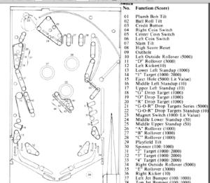 Williams Gorgar Pinball Machine Instruction And Parts