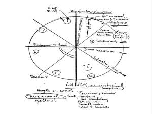 Magical Mystery Tour pie chart, 1967