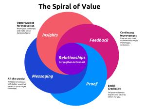 spiral of value