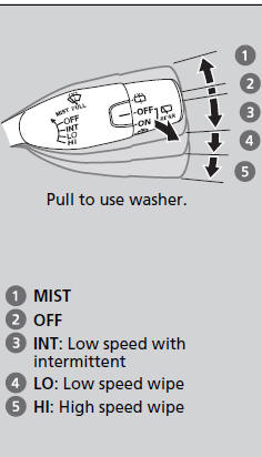 Wipers and Washers :: Operating the Switches Around the