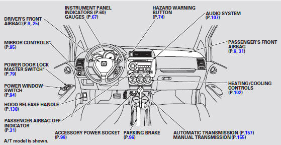 Your Vehicle at a Glance :: Honda Fit 2001-2008 Owners