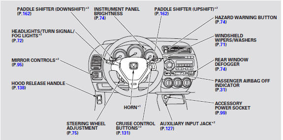 Controls Near the Steering Wheel :: Instruments and