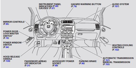 Control Locations :: Instruments and Controls :: Honda Fit