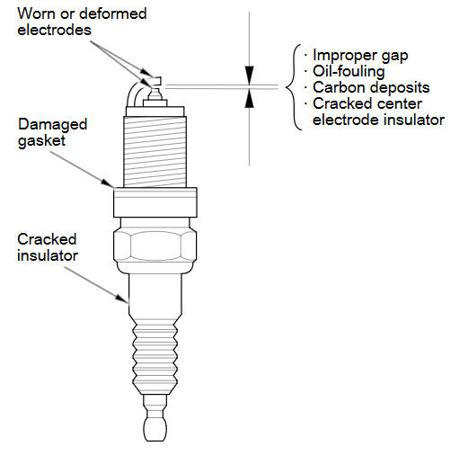 Spark Plug Inspection :: Ignition System :: Engine Block