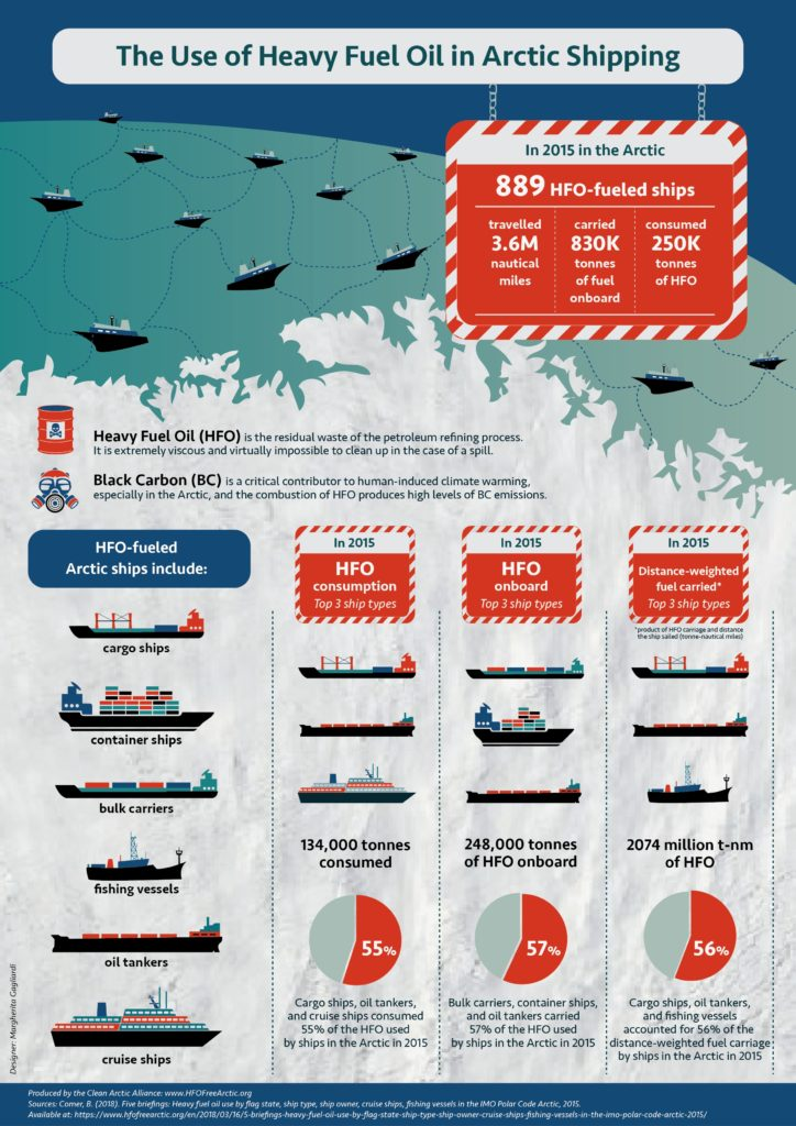 Infographic: The Use of Heavy Fuel Oil in Arctic Shipping