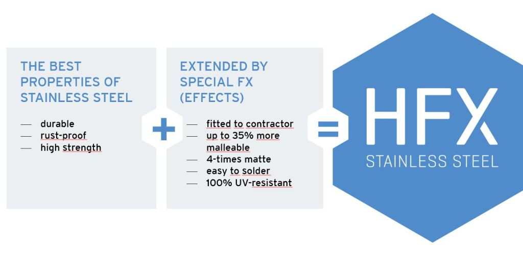 characeteristiques of HFX stainless explained through the formula: conventional stainless steel plus special effects equals HFX stainless