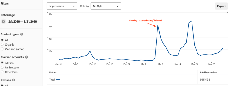 How Tailwind helped me grow my Pinterest reach and traffic