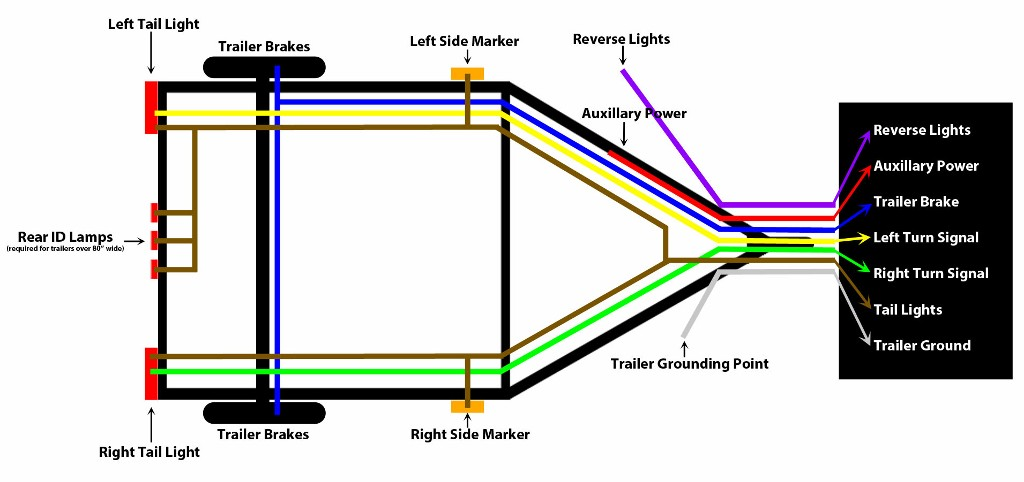 Trailer Wiring Diagrams 7 Way Wiring Wiring Diagram And Schematics