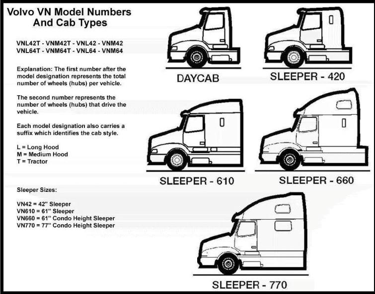 access freightliner wiring diagrams porsche 997 pcm diagram volvo model lines   heavy haulers rv resource guide