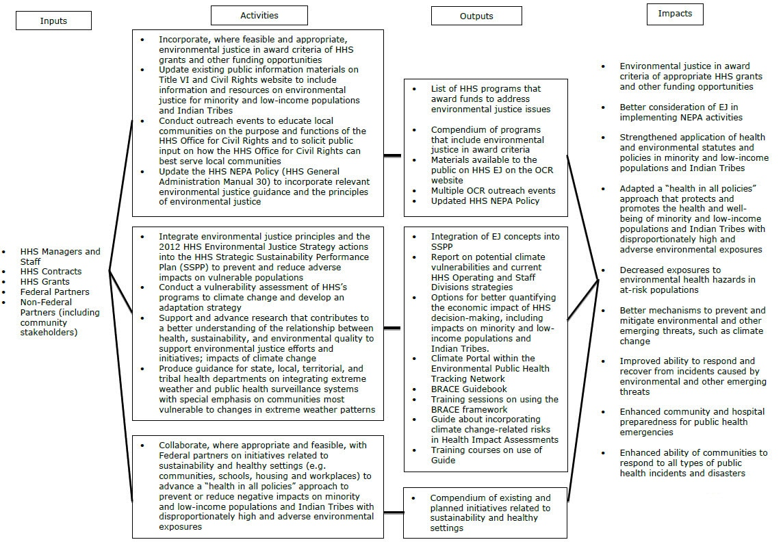 Implementation Progress Report