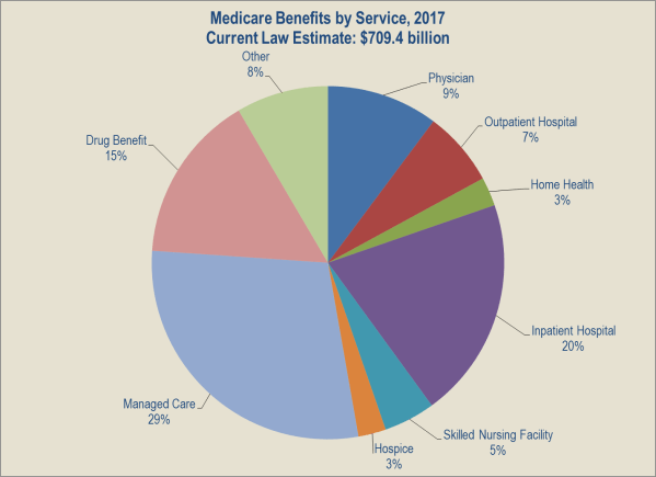 FY 2017 Budget in Brief CMS Medicare HHSgov