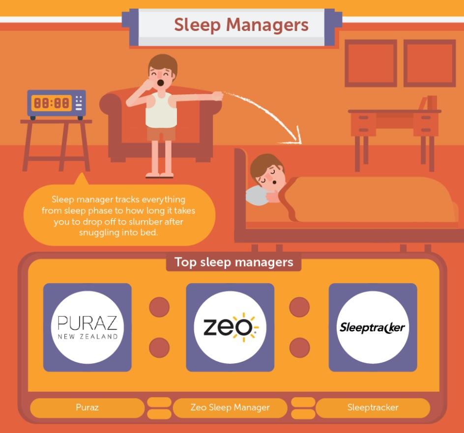 Sleepwell Sleep Manager