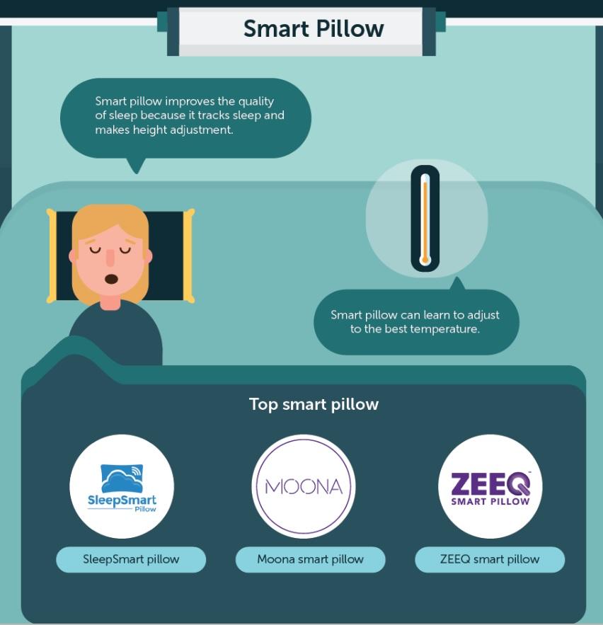 Sleepwell Smart Pillow