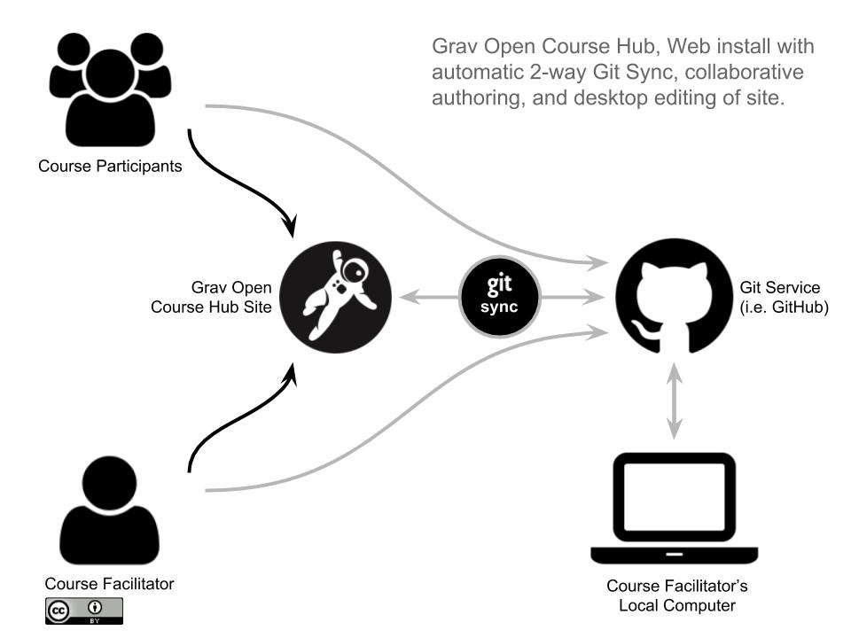 A Few Thoughts About... Updated Grav Open Course Hub