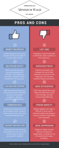 An Honest Look At The Minimum Wage Debate (Infographic Included)