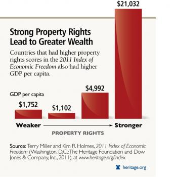 value of property rights