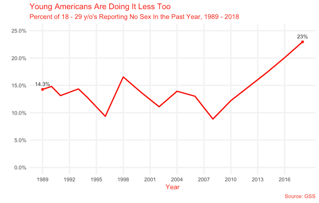 Americans Are Not Getting Laid – Especially Young Men
