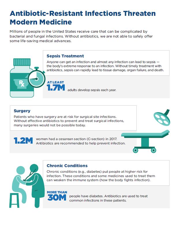 antibiotic resistance CDC